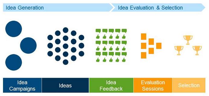 value-centric-concept-process